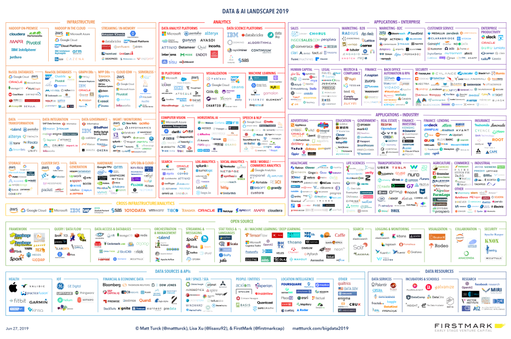 The 2019 Data & AI Landscape – Matt Turck