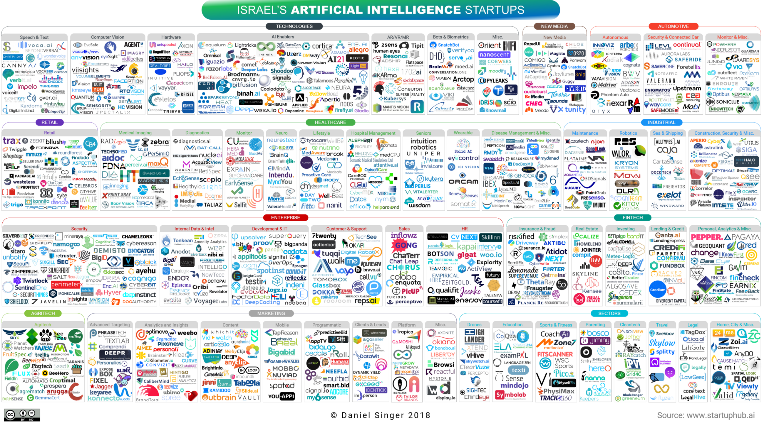 Israel AI Startup ecosystem