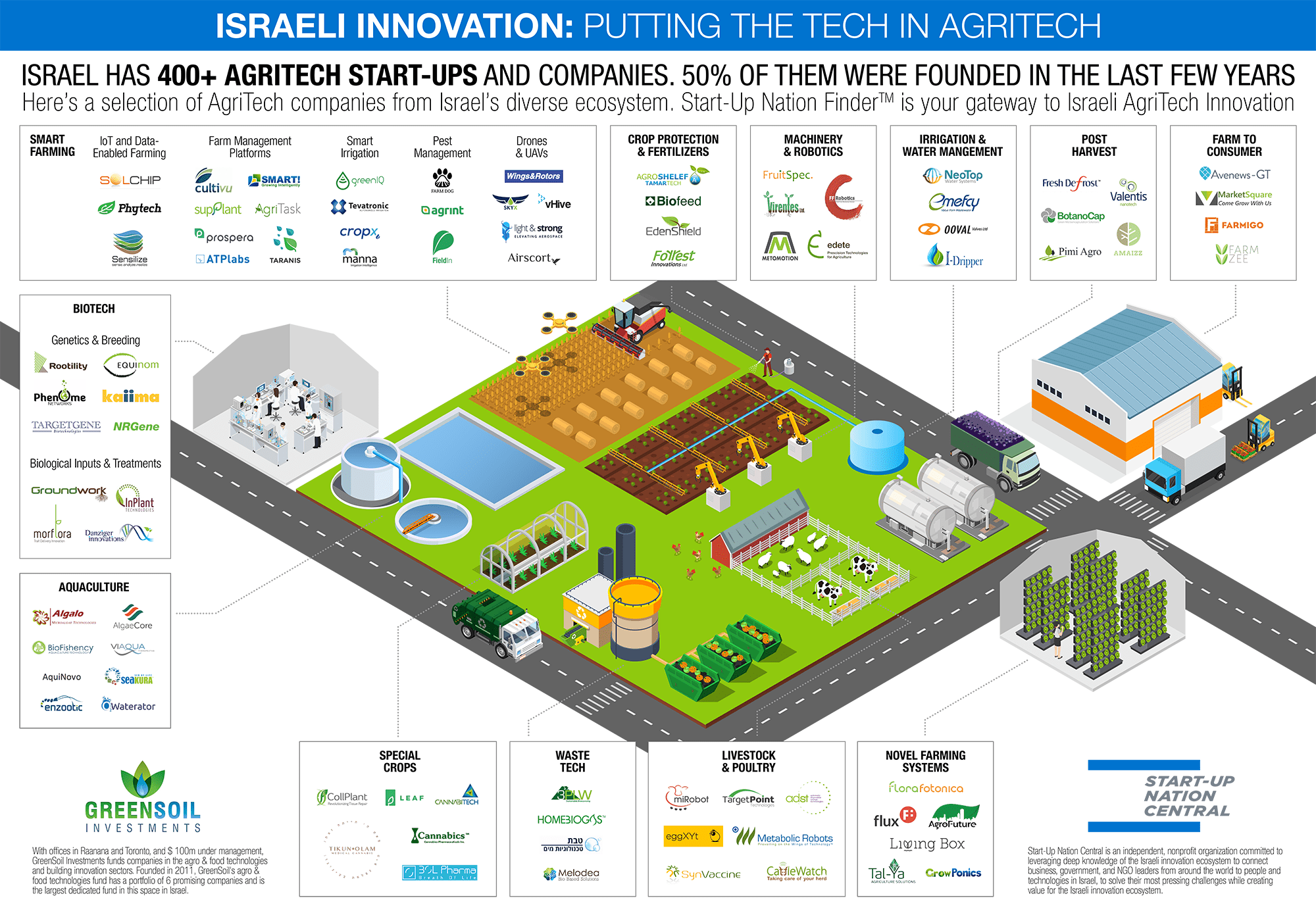 Israel Agritech Startup ecosystem