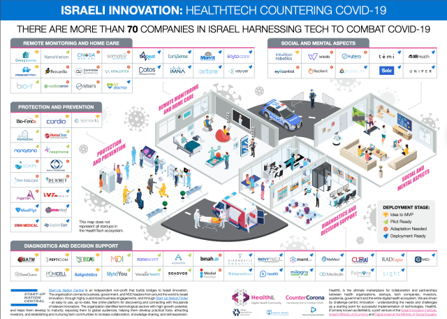 Israel covid19 Startup ecosystem